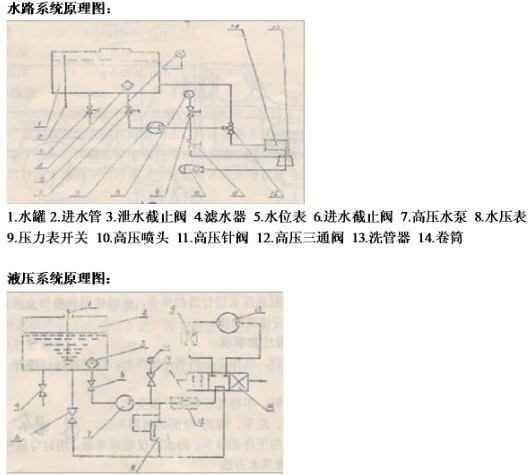 水路系统与液压系统原理图