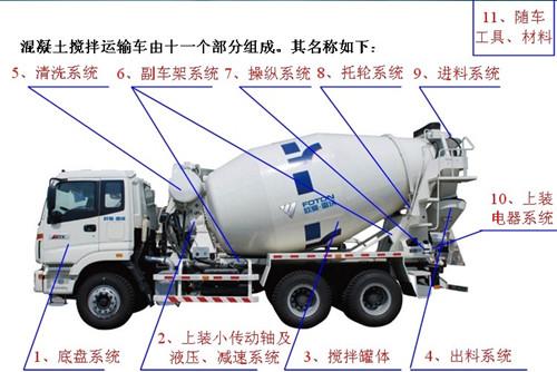 混凝土运输车基本结构图