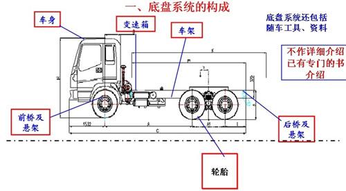 混凝土搅拌车基本结构及定义