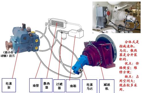 混凝土搅拌车分体式液压减速系统