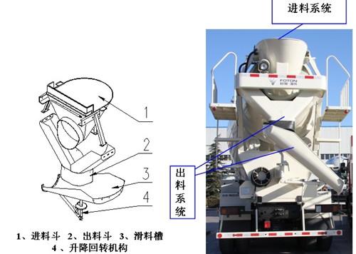 混凝土搅拌车进料系统与出料系统介绍