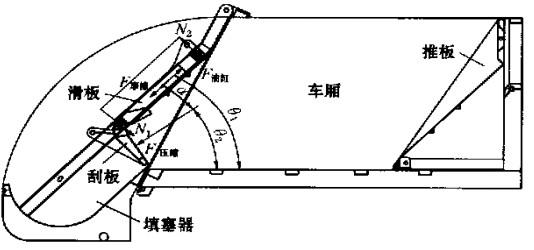 图 1   压缩机构受力示意图 5、合理选择压缩机构液压控制方式 压缩机构的控制系统会直接影响液压系统的可靠性,因而合理选择压缩机构液压控制方式将对后装压缩式垃圾车的性能起到至关重要的作用。 5.1、 滑动刮板式压缩机构工作步骤 压缩机构每一工作循环有以下四个步骤: a、刮板开-当垃圾倒入填塞器装料斗后,操作刮板油缸控制阀 ,使刮板油缸活塞杆回缩,刮板向外翻转。 b、滑板下-当刮板油缸活塞杆回缩到位后,操作滑板油缸控制阀使滑板油缸活塞杆回缩,滑板带动刮板沿轨道向下运动 ,刮板压向装料斗内的垃圾。 c、刮