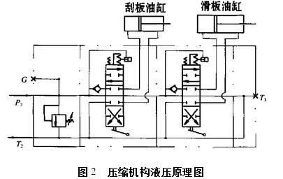 垃圾运输车中后装压缩式垃圾车压缩机构液压原理图